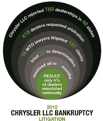 Infographic demonstrating WTO's role in nationwide Chrysler arbitration